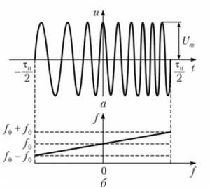 ЛЧМ ИМ модуляция, генераторы Anapico RFSG и RFSU серии