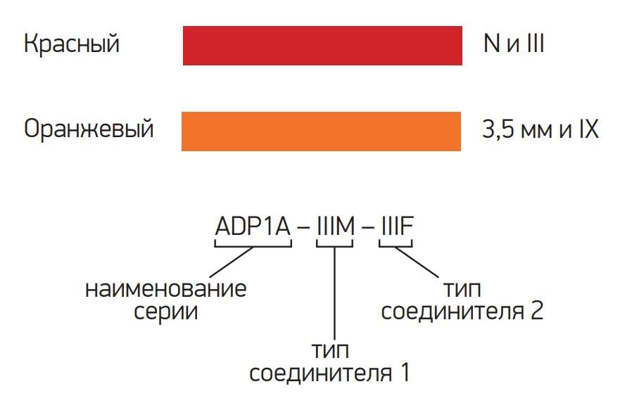 Цветовая идентификация для переходов ADP1A