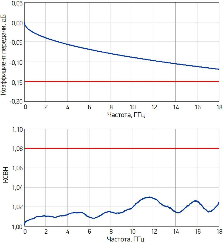 Графики типичных зависимостей коэффициента передачи и КСВН переходов от частоты (серия ADP1A, переходы в тракте 7,0/3,04 мм)