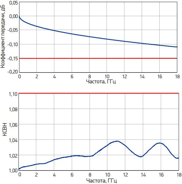Графики типичных зависимостей коэффициента передачи и КСВН переходов от частоты, серия ADP1A, переходы между трактами 7,0/3,04 мм и 3,5/1,52 мм