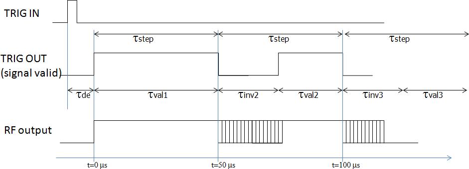 Рисунок 1. Временная диаграмма