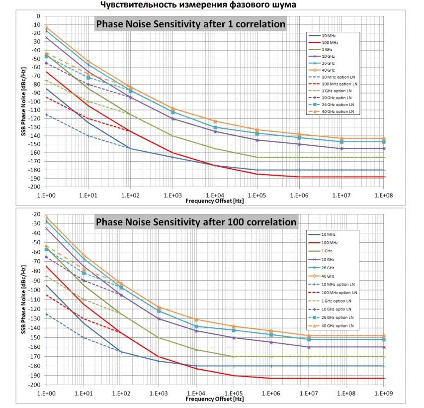 Чувствительность измерения фазового шума (для анализаторов серии PNA AnaPico)