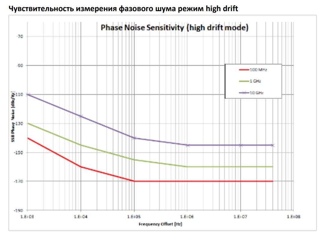 Чувствительность измерения фазового шума, режим high drift (для анализаторов серии PNA AnaPico)