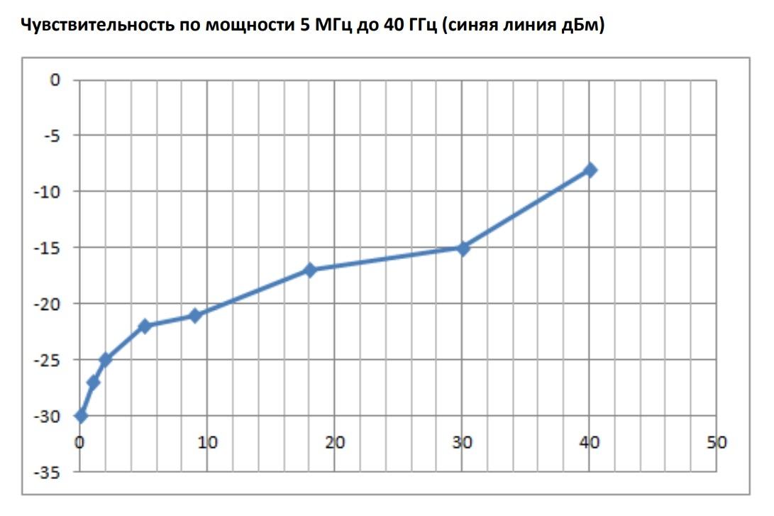Чувствительность по мощности 5 МГц до 40 ГГц (синяя линия дБм) (для анализаторов серии PNA AnaPico)