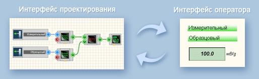 SCADA система ZETVIEW