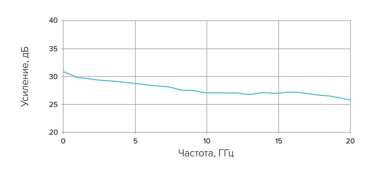 LNA20 Технические характеристики для исполнения без коррекции АЧХ