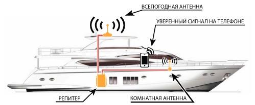 Схема Комплект для водного транспорта VEGATEL AV2-900E/1800/3G-kit