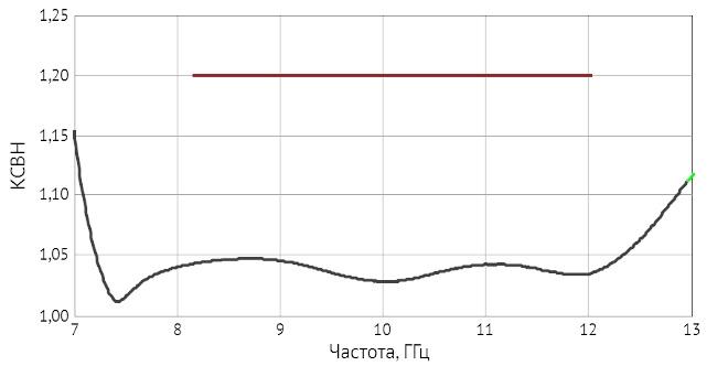ADP3B-23×10-35F: типичная зависимость КСВН от частоты