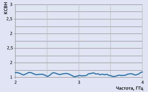 Типовой график КСВН для антенны П6-225
