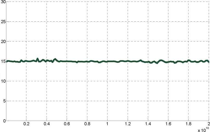 Anapico RFSG12, RFSG20, RFSG26 Типичная максимальная выходная мощность (стандартное исполнение