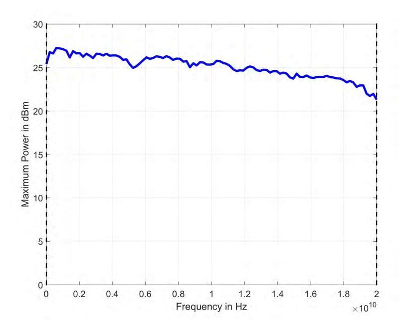 Anapico RFSG12, RFSG20, RFSG26 Типичная максимальная выходная мощность (вариант исполнения HP)