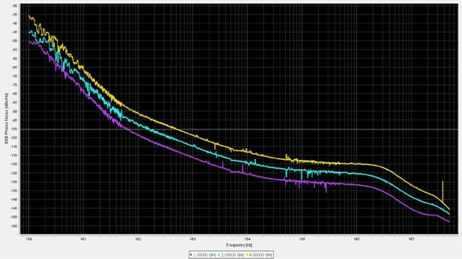 Anapico RFSG2, RFSG4, RFSG6 Фазовый шум генераторов RFSG (1,2 и 4 ГГц)