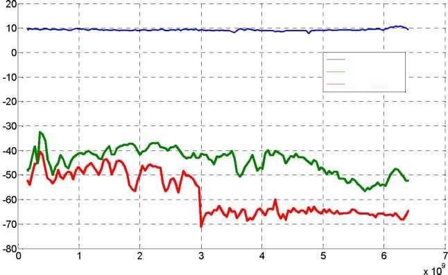 Anapico RFSG2, RFSG4, RFSG6 Уровень гармонических искажений при мощности +10 дБм