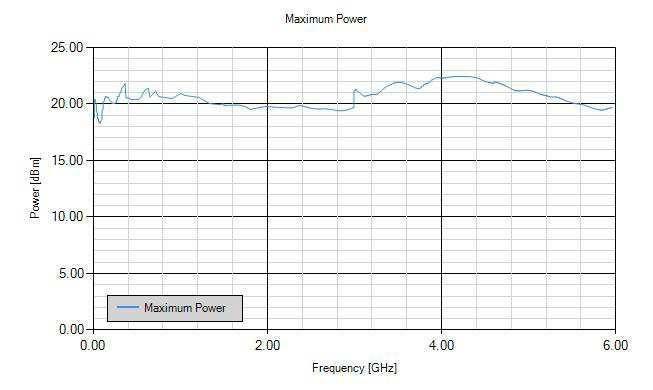 Anapico RFSG2, RFSG4, RFSG6 Типичная максимальная выходная мощность (с опцией PE3)