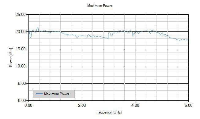Anapico RFSG2, RFSG4, RFSG6 Типичная максимальная выходная мощность (без опции PE3)