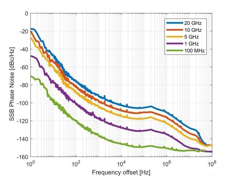 Anapico RFSG12, RFSG20, RFSG26 Шум Характеристика фазового шума (отстройка от 10 Гц до 50 МГц) при 1, 4, 13 и 26 ГГц