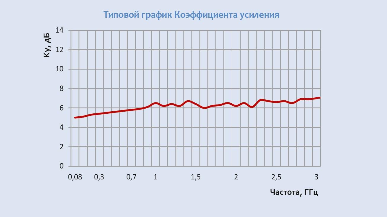 График коэффициента усиления П6-322