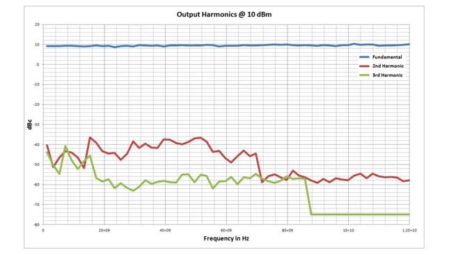 Гармонические искажения генератора AnaPico
