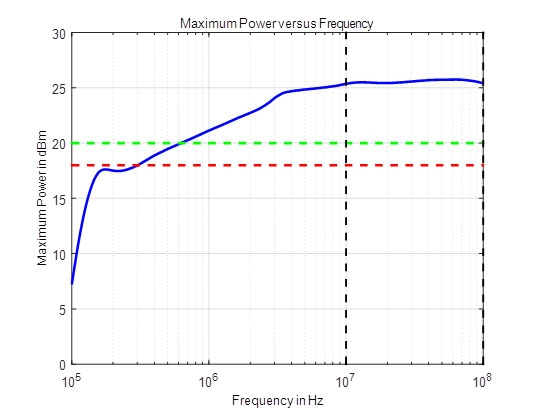 AnaPico MCSG. Мощность на низких частотах (100 кГц до 100 МГц)