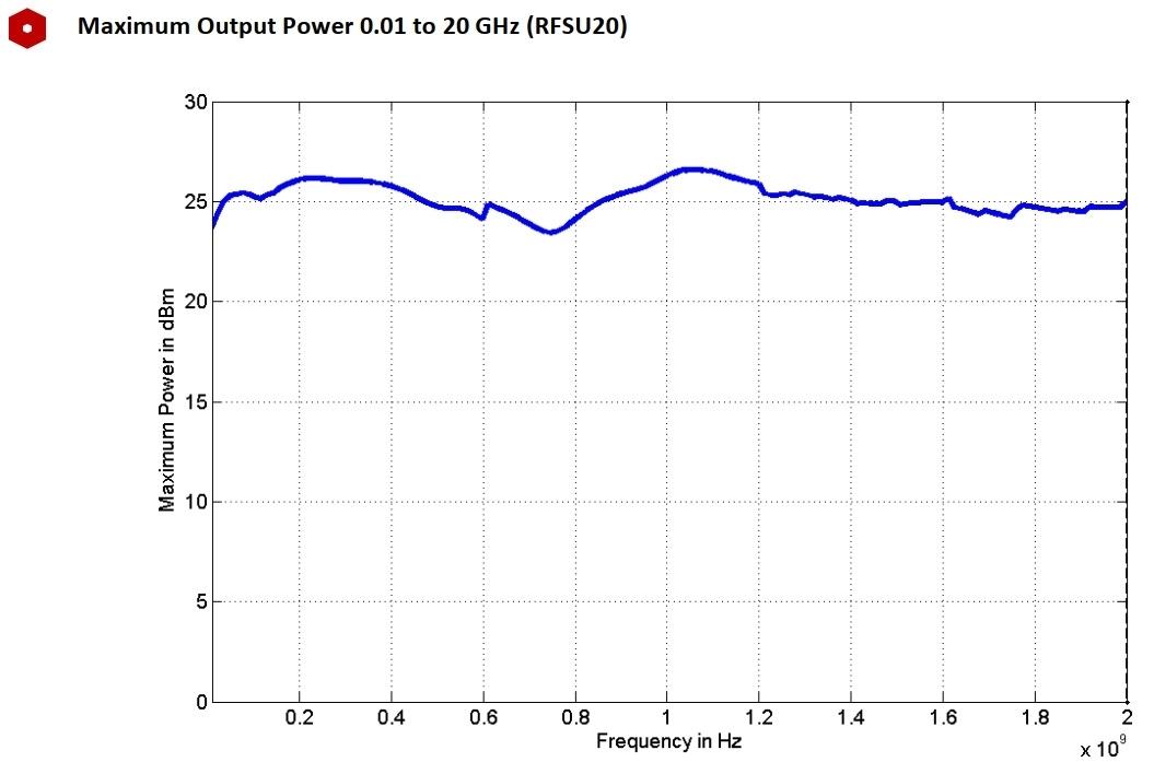 Максимальная выходная мощность от 0,01 до 20 ГГц (RFSU20)