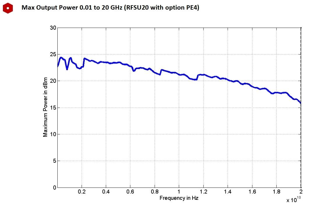 Максимальная выходная мощность от 0,01 до 20 ГГц (RFSU20 с опцией PE4)