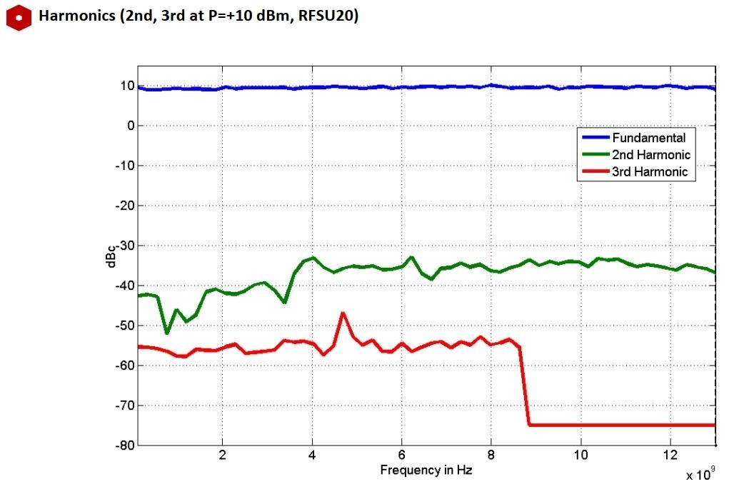 Гармоники (2-я, 3-я при P = + 10 дБм, RFSU20)
