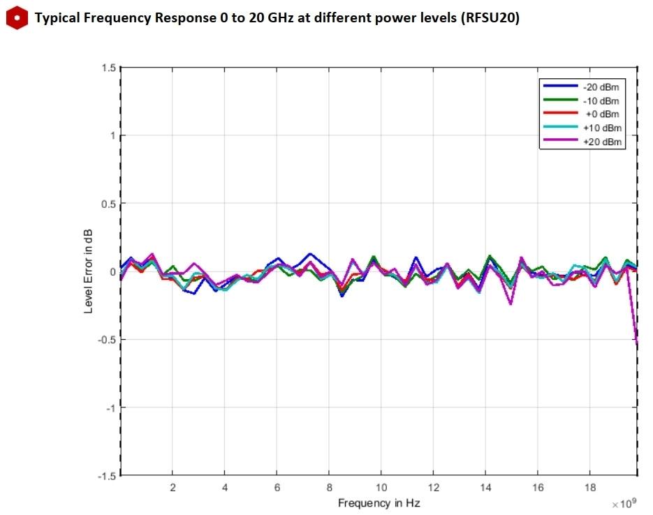 Типичная частотная характеристика от 0 до 20 ГГц на разных уровнях мощности (RFSU20)