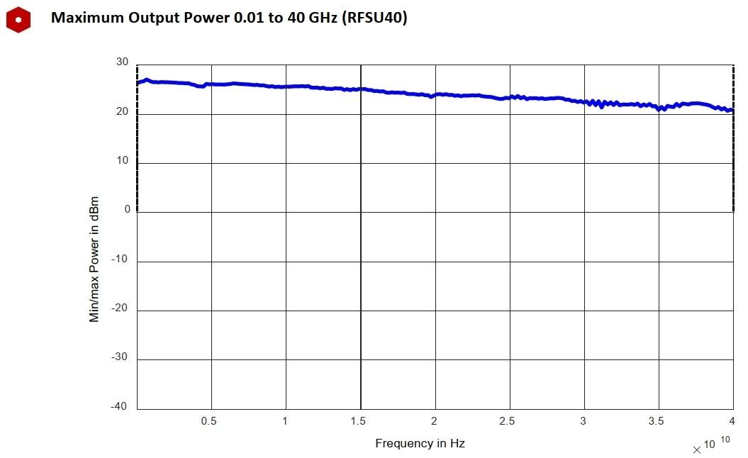 Максимальная выходная мощность от 0,01 до 40 ГГц (RFSU40)