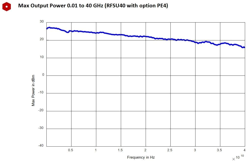 Максимальная выходная мощность от 0,01 до 40 ГГц (RFSU40 с опцией PE4)
