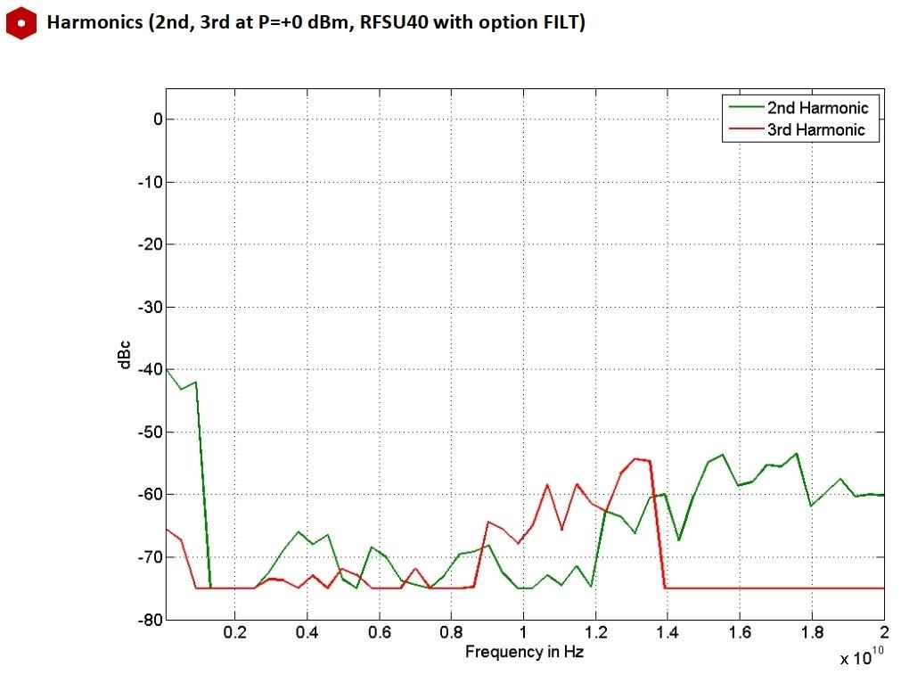 Гармоники (2-я, 3-я при P = + 0 дБм, RFSU40 с опцией FILT)