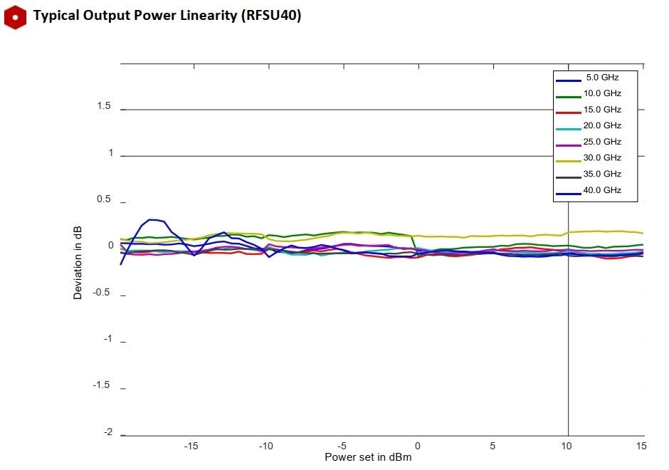Типичная линейность выходной мощности (RFSU40)