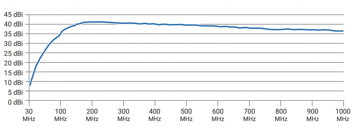 График коэффициента усиления