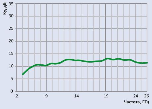 Типовой график коэффициента усиления антенны АС6.107