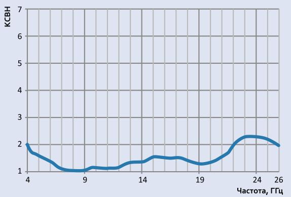 Типовой график КСВН для антенны АС6.107