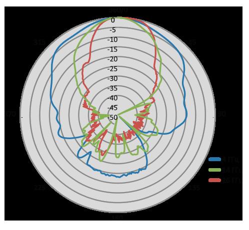 Диаграмма направленности для антенны АС6.107