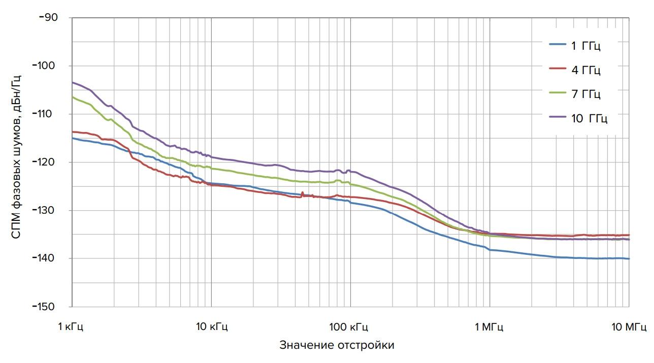 Анализатор спектра серии СК4М: фазовые шумы