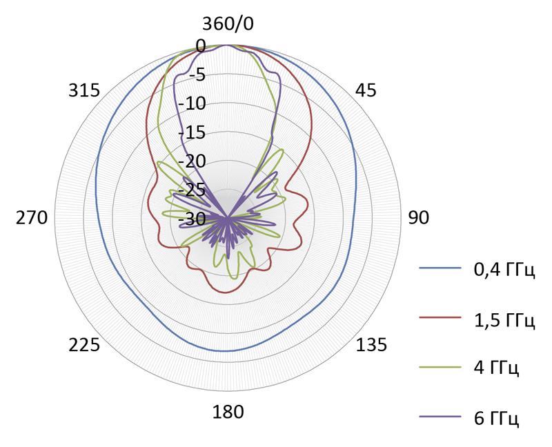 Диаграмма направленности для антенны П6-421