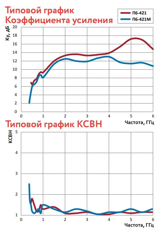 Типовой график коэффициента усиления и типовой график КСВН для антенн П6-421 и П6-421М
