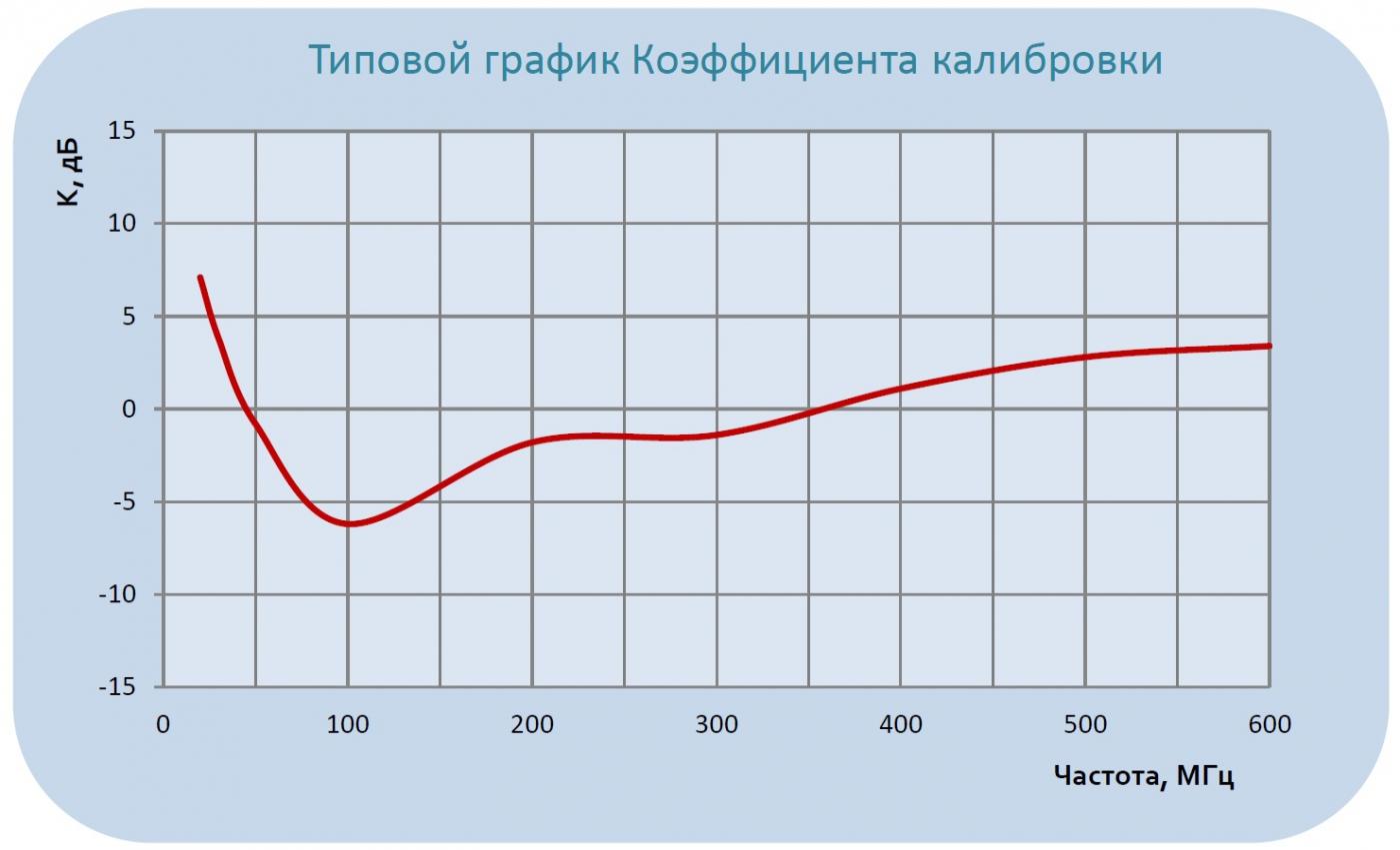 График коэффициента калибровки антенны П6-219