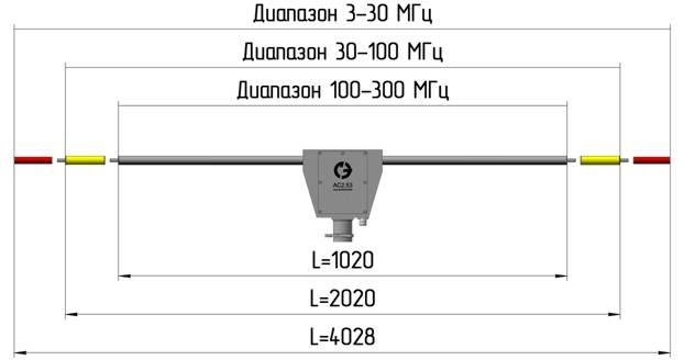 АС2.53 зависимость рабочего диапазона частот от конфигурации диполей антенны