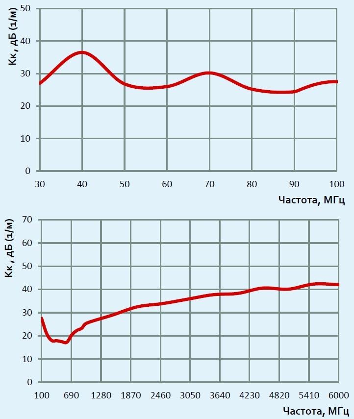 П6-151 графики коэффициента калибровки