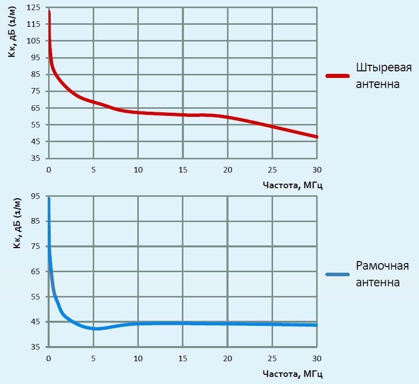 АС9.64М график коэффициента калибровка