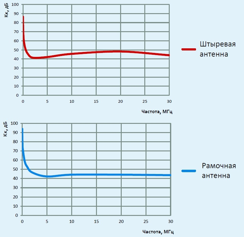 АС9.64 графики коэффициента калибровки