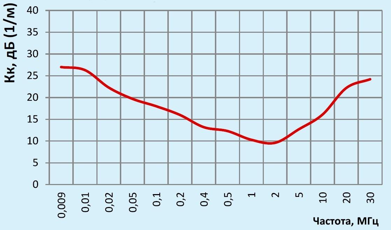 П6-119 график коэффициента калибровка