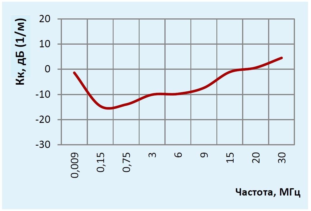 П6-120 график коэффициента калибровки