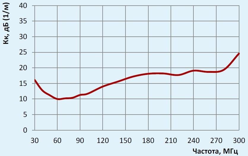 П6-121М1 график коэффициента калибровки