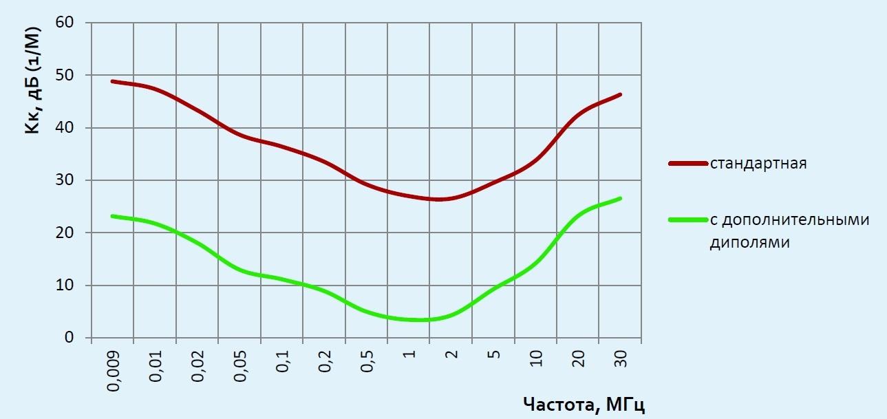 П6-320 график коэффициента калибровки