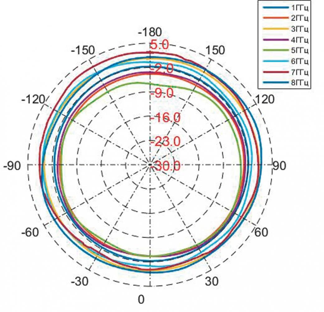 АС7.62.1 диаграмма направленности