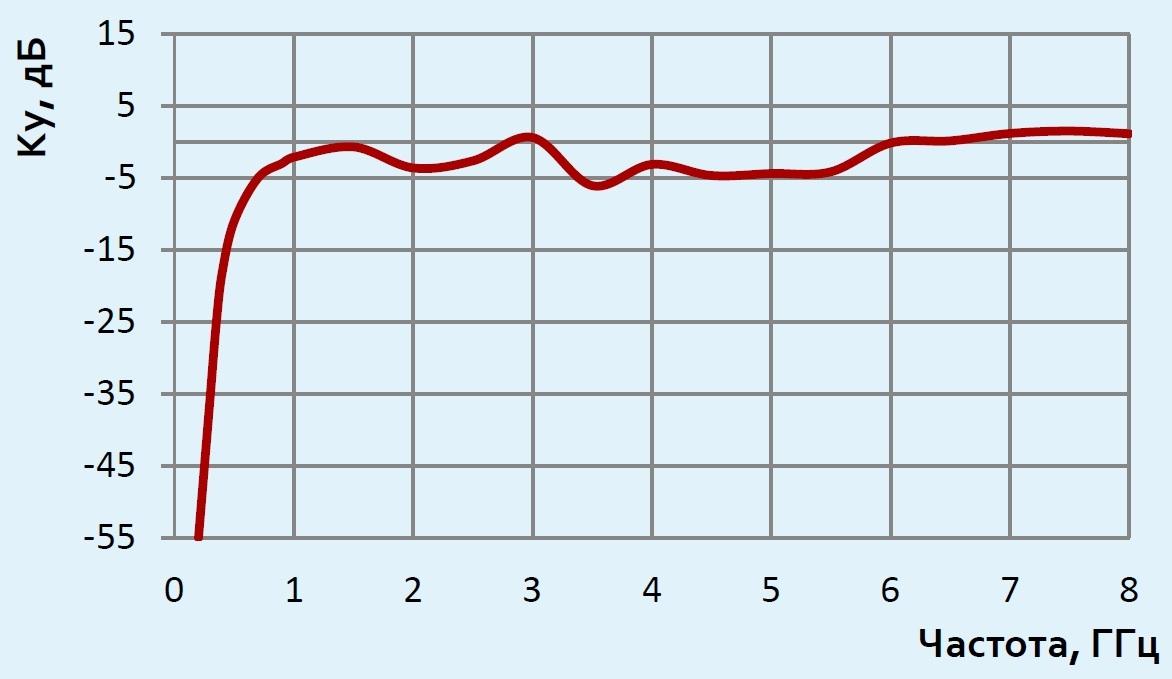 АС7.62.1 график коэффициента усиления