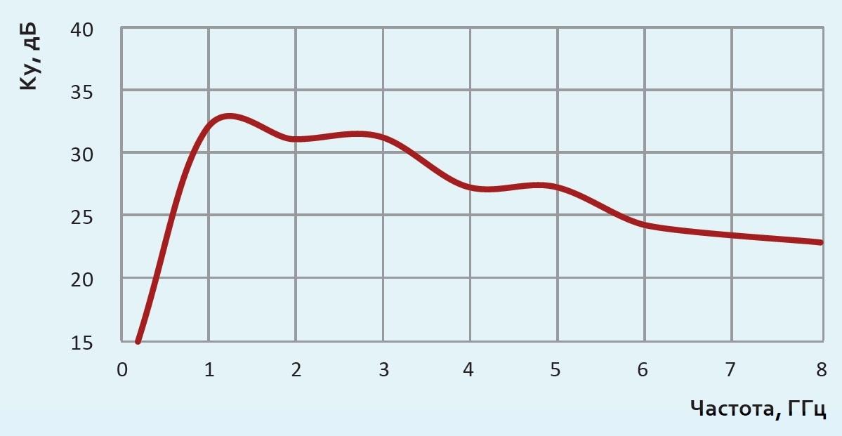 АС7.62.2 график коэффициента усиления